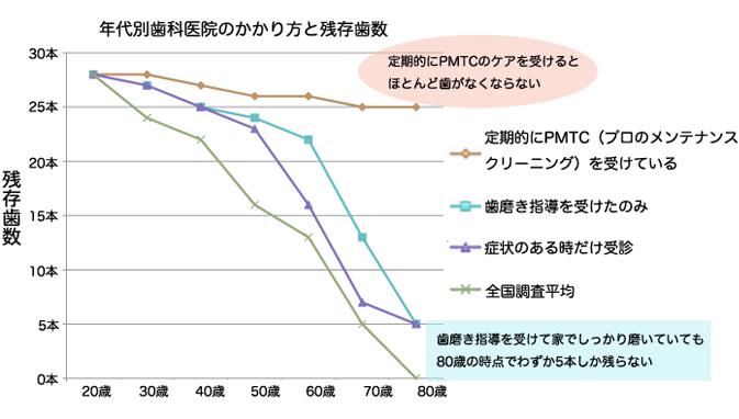 予防歯科、PMTCの効果